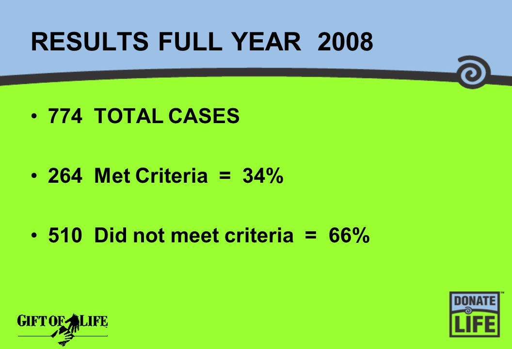 RESULTS FULL YEAR 2008 774 TOTAL CASES 264 Met Criteria = 34% 510 Did not meet criteria = 66%