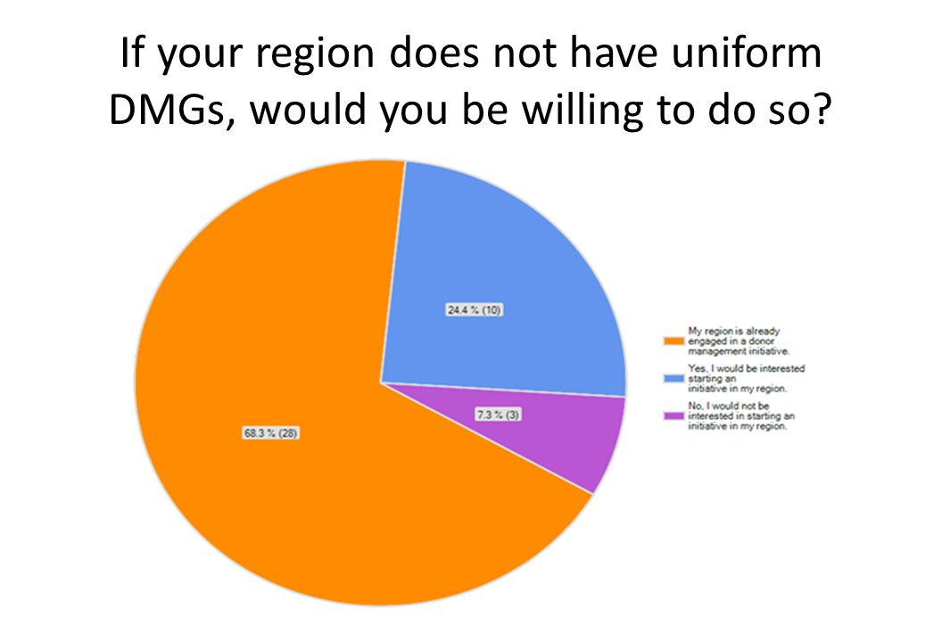 If your region does not have uniform DMGs, would you be willing to do so