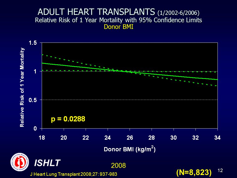 13 ADULT HEART TRANSPLANTS (1/2002-6/2006) Relative Risk of 1 Year Mortality with 95% Confidence Limits Ischemia Time 2008 ISHLT (N=8,823) J Heart Lung Transplant 2008;27: 937-983