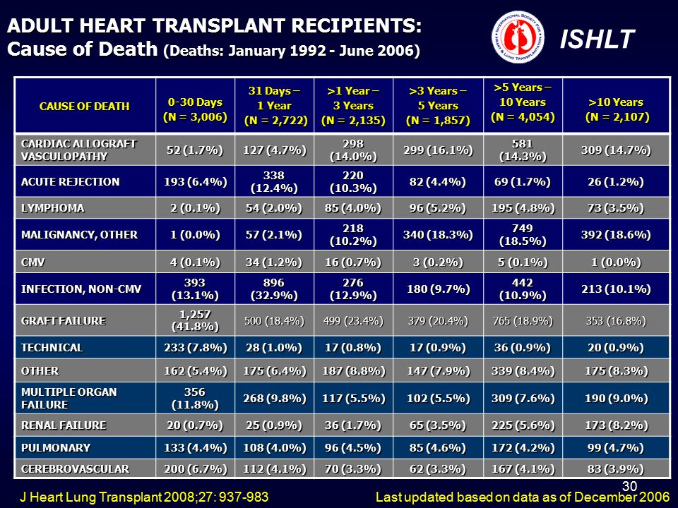 31 ADULT HEART TRANSPLANT RECIPIENTS: Cause of Death (Deaths: January 1992 - June 2006) CAUSE OF DEATH 0-30 Days (N = 3,006) 31 Days – 1 Year (N = 2,722) (N = 2,722) >1 Year – 3 Years (N = 2,135) >3 Years – 5 Years (N = 1,857) >5 Years – 10 Years (N = 4,054) >10 Years (N = 2,107) (N = 2,107) CARDIAC ALLOGRAFT VASCULOPATHY 52 (1.7%) 127 (4.7%) 298 (14.0%) 299 (16.1%) 581 (14.3%) 309 (14.7%) ACUTE REJECTION 193 (6.4%) 338 (12.4%) 220 (10.3%) 82 (4.4%) 69 (1.7%) 26 (1.2%) LYMPHOMA 2 (0.1%) 54 (2.0%) 85 (4.0%) 96 (5.2%) 195 (4.8%) 73 (3.5%) MALIGNANCY, OTHER 1 (0.0%) 57 (2.1%) 218 (10.2%) 340 (18.3%) 749 (18.5%) 392 (18.6%) CMV 4 (0.1%) 34 (1.2%) 16 (0.7%) 3 (0.2%) 5 (0.1%) 1 (0.0%) INFECTION, NON-CMV 393 (13.1%) 896 (32.9%) 276 (12.9%) 180 (9.7%) 442 (10.9%) 213 (10.1%) GRAFT FAILURE 1,257 (41.8%) 500 (18.4%) 499 (23.4%) 379 (20.4%) 765 (18.9%) 353 (16.8%) TECHNICAL 233 (7.8%) 28 (1.0%) 17 (0.8%) 17 (0.9%) 36 (0.9%) 20 (0.9%) OTHER 162 (5.4%) 175 (6.4%) 187 (8.8%) 147 (7.9%) 339 (8.4%) 175 (8.3%) MULTIPLE ORGAN FAILURE 356 (11.8%) 268 (9.8%) 117 (5.5%) 102 (5.5%) 309 (7.6%) 190 (9.0%) RENAL FAILURE 20 (0.7%) 25 (0.9%) 36 (1.7%) 65 (3.5%) 225 (5.6%) 173 (8.2%) PULMONARY 133 (4.4%) 108 (4.0%) 96 (4.5%) 85 (4.6%) 172 (4.2%) 99 (4.7%) CEREBROVASCULAR 200 (6.7%) 112 (4.1%) 70 (3.3%) 62 (3.3%) 167 (4.1%) 83 (3.9%) ISHLT Last updated based on data as of December 2006J Heart Lung Transplant 2008;27: 937-983