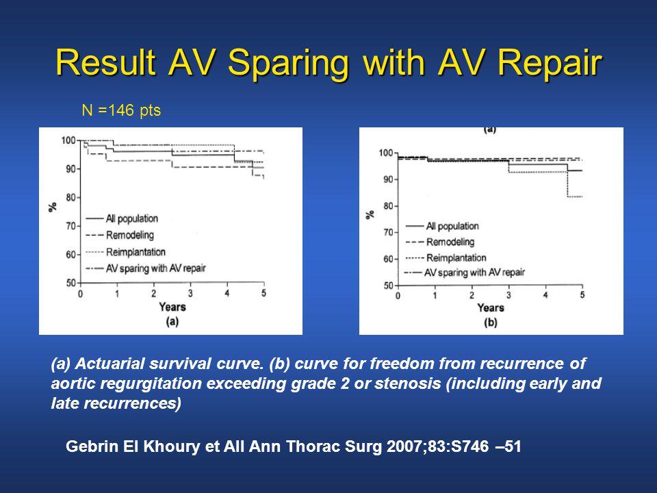 Result AV Sparing with AV Repair (a) Actuarial survival curve.