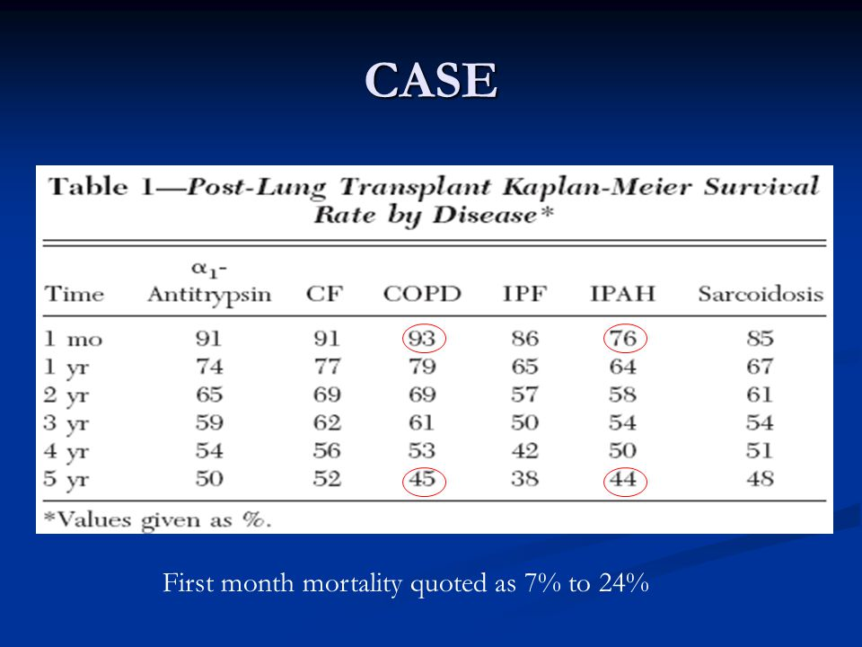 CASE First month mortality quoted as 7% to 24%