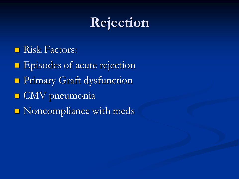 Rejection Risk Factors: Risk Factors: Episodes of acute rejection Episodes of acute rejection Primary Graft dysfunction Primary Graft dysfunction CMV pneumonia CMV pneumonia Noncompliance with meds Noncompliance with meds