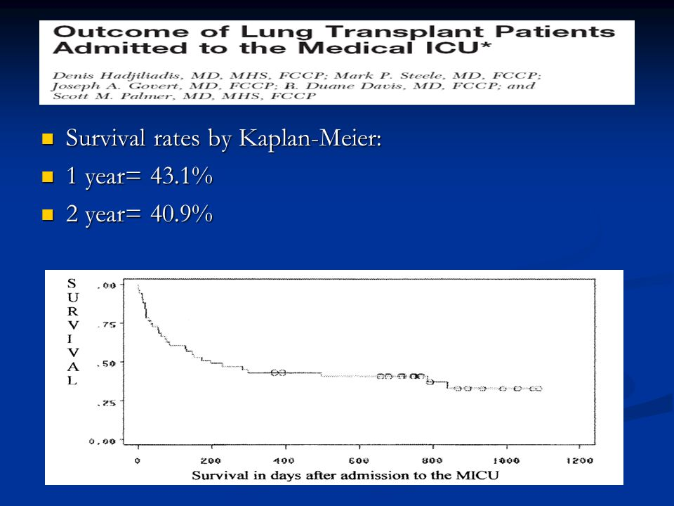 Survival rates by Kaplan-Meier: Survival rates by Kaplan-Meier: 1 year= 43.1% 1 year= 43.1% 2 year= 40.9% 2 year= 40.9%