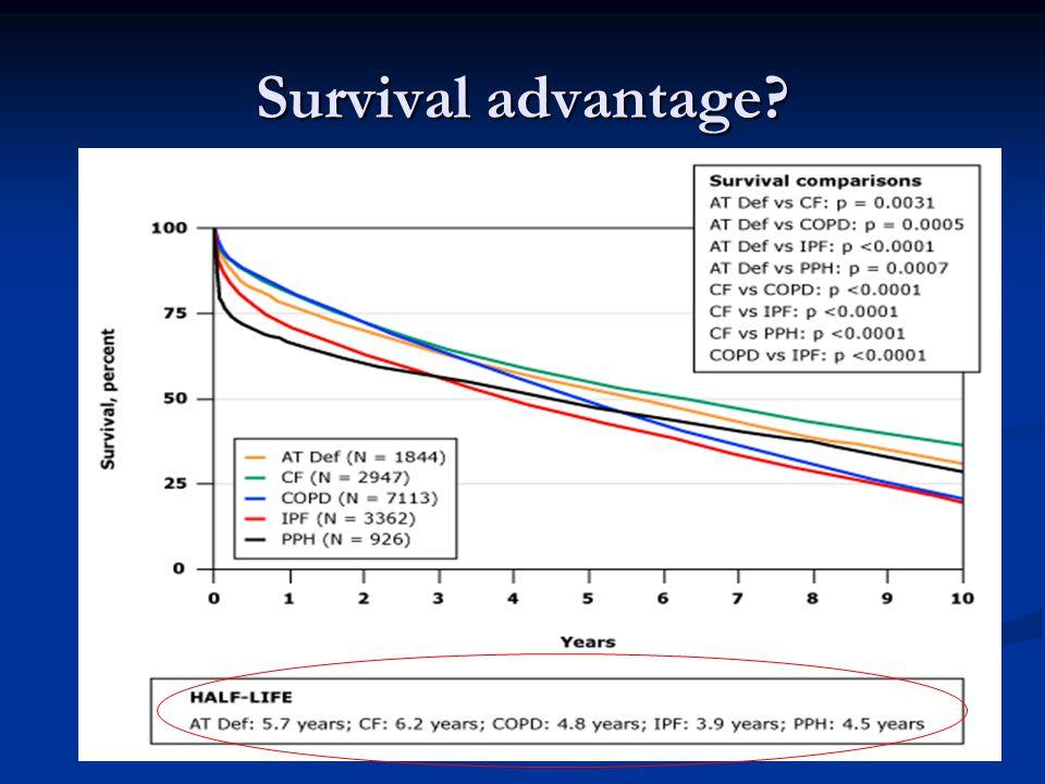Survival advantage?