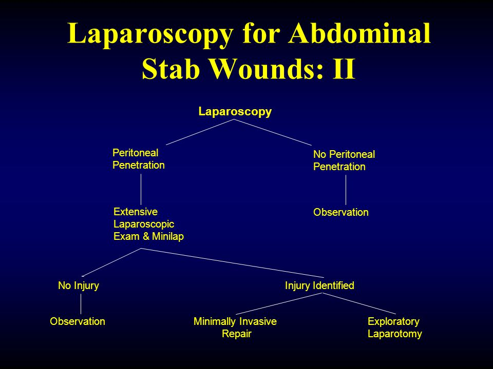 Laparoscopy for Abdominal Stab Wounds: I Abdominal Stab Wound Stable Unstable Exploratory Laparotomy Local Wound Exploration No Penetration of Anterior Fascia Penetrates Anterior Fascia Laparoscopy Observation Continued