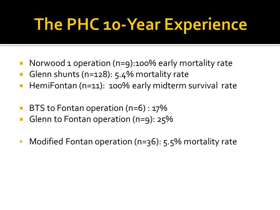  Norwood 1 operation (n=9):100% early mortality rate  Glenn shunts (n=128): 5.4% mortality rate  HemiFontan (n=11): 100% early midterm survival rat