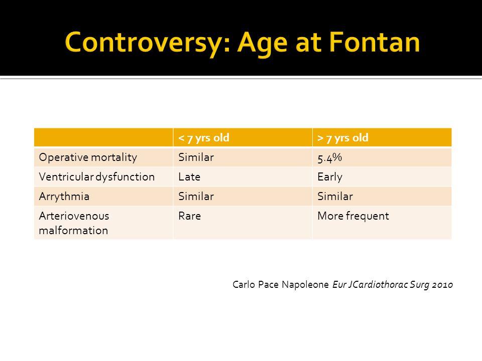 Carlo Pace Napoleone Eur JCardiothorac Surg 2010 < 7 yrs old> 7 yrs old Operative mortalitySimilar5.4% Ventricular dysfunctionLateEarly ArrythmiaSimil