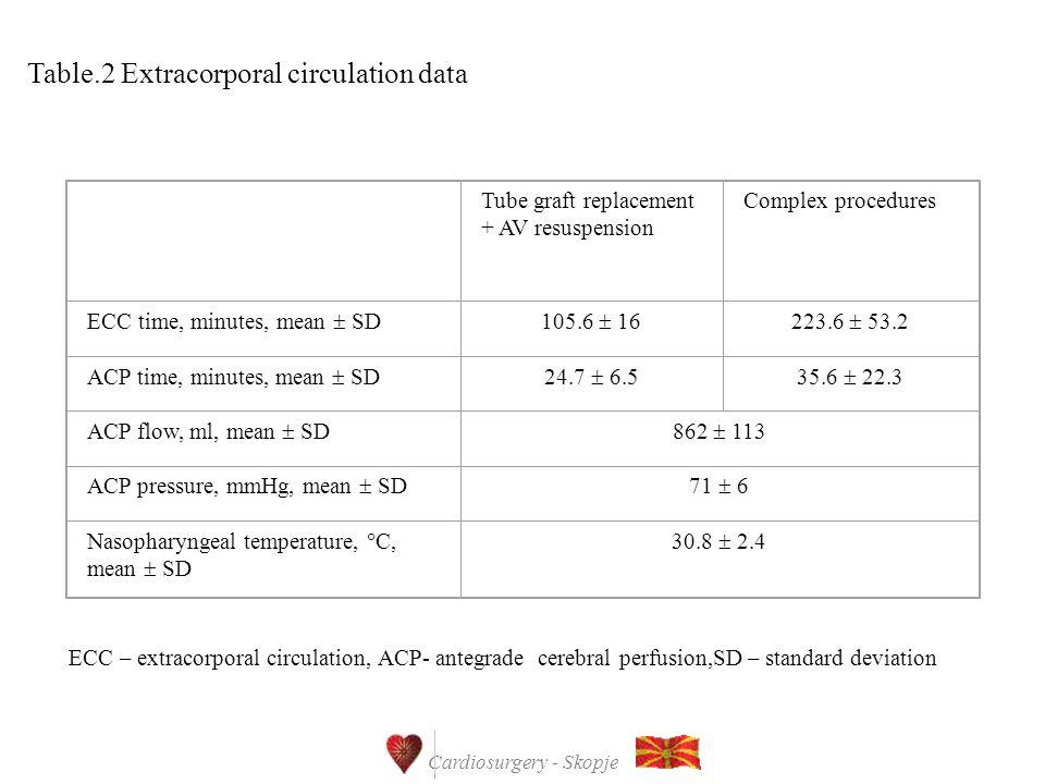 Cardiosurgery - Skopje Table.2 Extracorporal circulation data ECC – extracorporal circulation, ACP- antegrade cerebral perfusion,SD – standard deviati