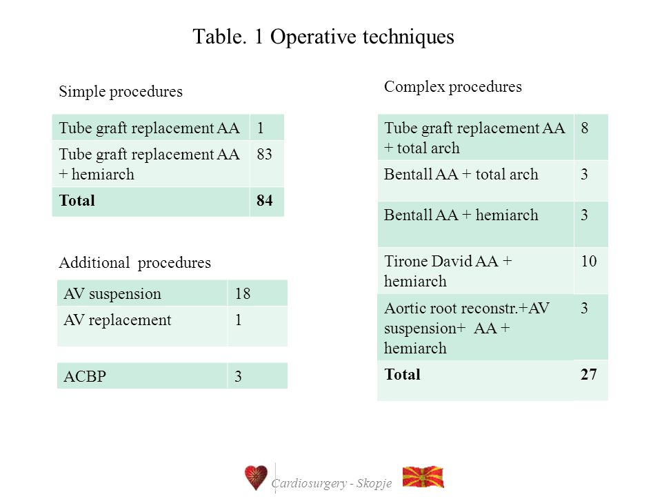 Cardiosurgery - Skopje Table.