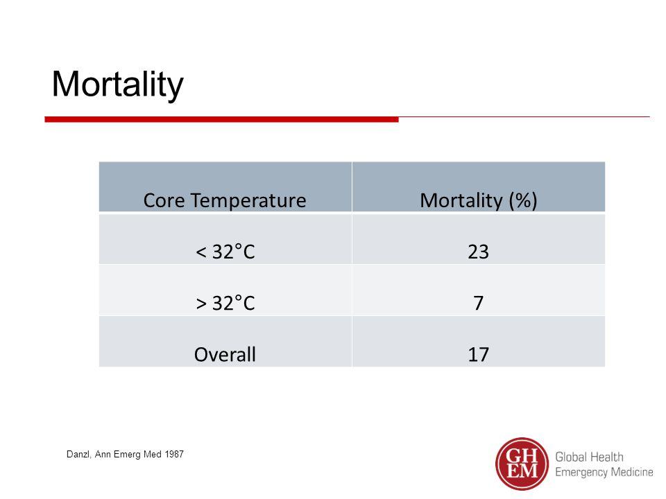 Mortality Core TemperatureMortality (%) < 32°C23 > 32°C7 Overall17 Danzl, Ann Emerg Med 1987