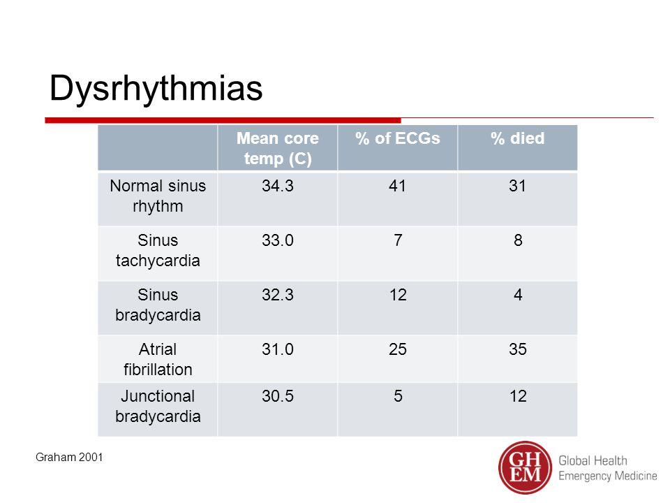 Dysrhythmias Mean core temp (C) % of ECGs% died Normal sinus rhythm 34.34131 Sinus tachycardia 33.078 Sinus bradycardia 32.3124 Atrial fibrillation 31.02535 Junctional bradycardia 30.5512 Graham 2001