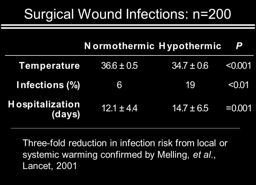 Surgical Wound Infections: n=200 Three-fold reduction in infection risk from local or systemic warming confirmed by Melling, et al., Lancet, 2001