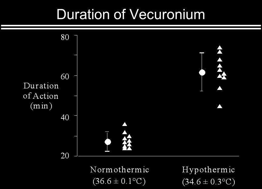 Duration of Vecuronium