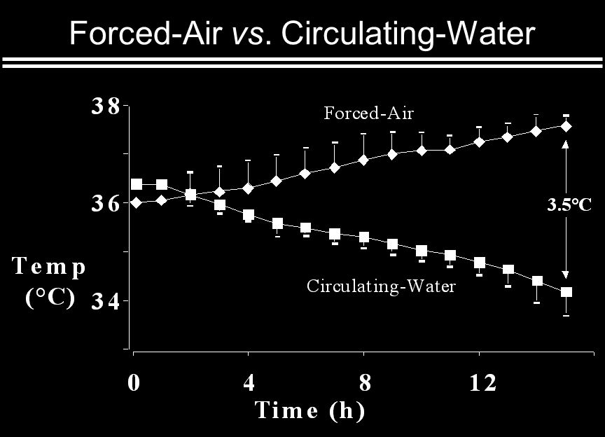 Forced-Air vs. Circulating-Water