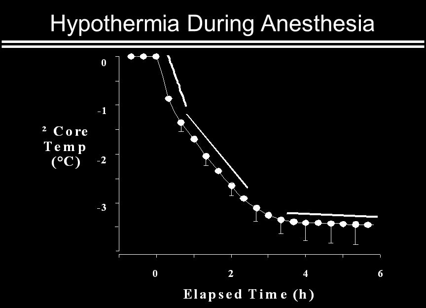 Summary: General Anesthesia Central thermoregulatory inhibition Dose-dependent increase in interthreshold range More impairment of cold than warm responses Intraoperative hypothermia Redistribution of heat (initial decrease) loss exceeding heat production (slow linear decrease) Core Temperature Plateau Decreased cutaneous heat loss; thermal steady-state Separation of core and peripheral compartments