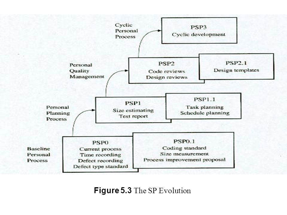 Figure 5.3 The SP Evolution