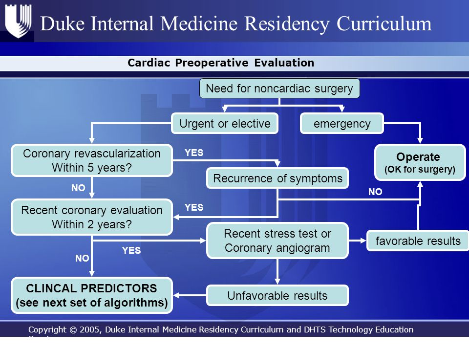 Copyright © 2005, Duke Internal Medicine Residency Curriculum and DHTS Technology Education Services Duke Internal Medicine Residency Curriculum Cardi