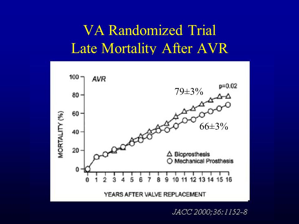 VA Randomized Trial Late Mortality After AVR 79±3% 66±3%