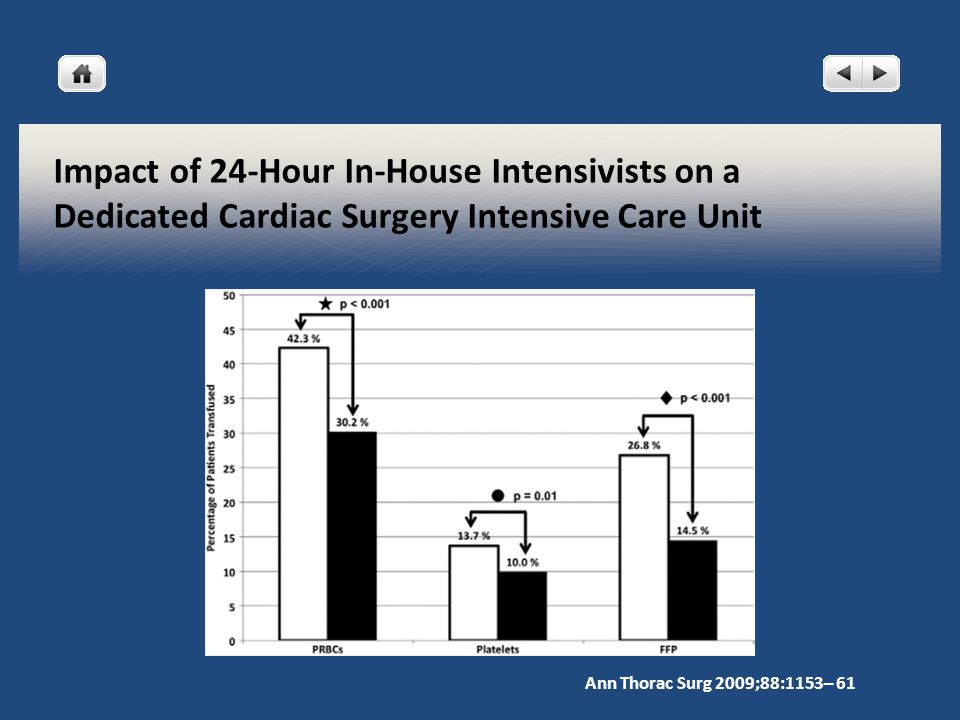 Impact of 24-Hour In-House Intensivists on a Dedicated Cardiac Surgery Intensive Care Unit Ann Thorac Surg 2009;88:1153– 61