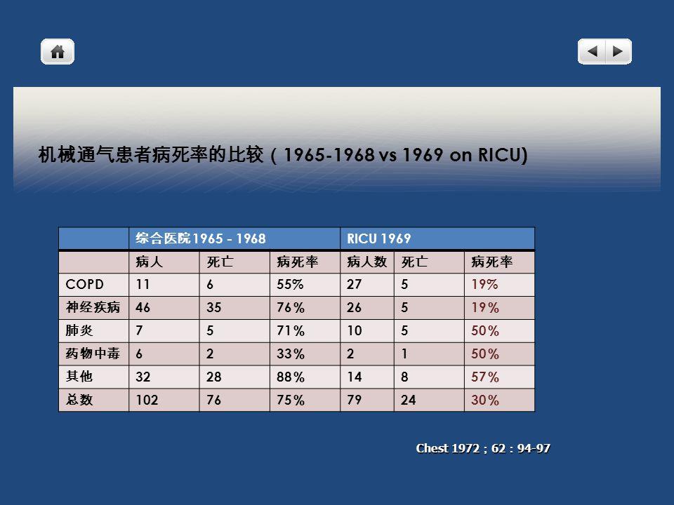 机械通气患者病死率的比较( 1965-1968 vs 1969 on RICU) 综合医院 1965 - 1968 RICU 1969 病人死亡病死率病人数死亡病死率 COPD11655%27519% 神经疾病 4635 76 % 265 19 % 肺炎 75 71 % 105 50 % 药物中毒 62 33 % 21 50 % 其他 3228 88 % 148 57 % 总数 10276 75 % 7924 30 % Chest 1972 ; 62 : 94-97