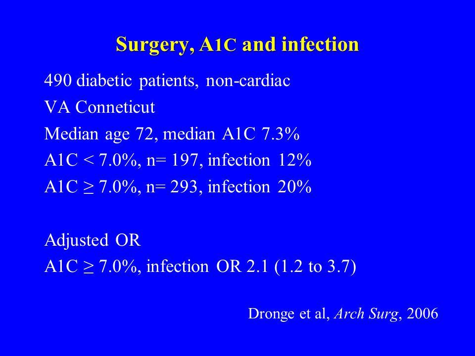 Surgery, A 1C and infection 490 diabetic patients, non-cardiac VA Conneticut Median age 72, median A1C 7.3% A1C < 7.0%, n= 197, infection 12% A1C ≥ 7.0%, n= 293, infection 20% Adjusted OR A1C ≥ 7.0%, infection OR 2.1 (1.2 to 3.7) Dronge et al, Arch Surg, 2006