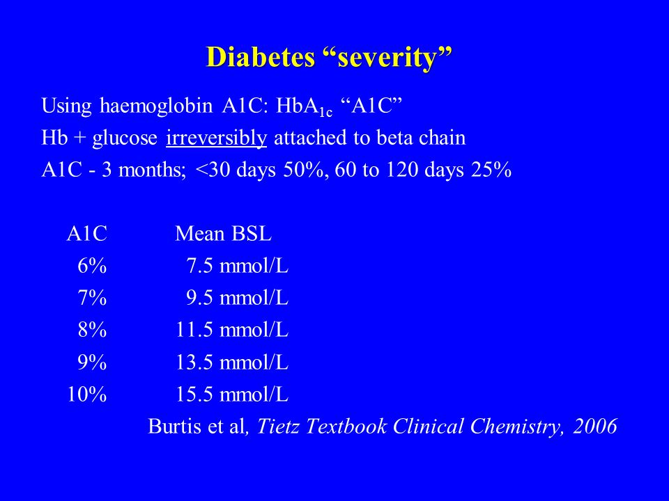 Diabetes severity Using haemoglobin A1C: HbA 1c A1C Hb + glucose irreversibly attached to beta chain A1C - 3 months; <30 days 50%, 60 to 120 days 25% A1CMean BSL 6% 7.5 mmol/L 7% 9.5 mmol/L 8% 11.5 mmol/L 9%13.5 mmol/L 10%15.5 mmol/L Burtis et al, Tietz Textbook Clinical Chemistry, 2006