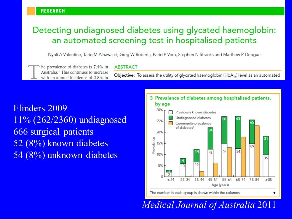 Medical Journal of Australia 2011 Flinders 2009 11% (262/2360) undiagnosed 666 surgical patients 52 (8%) known diabetes 54 (8%) unknown diabetes