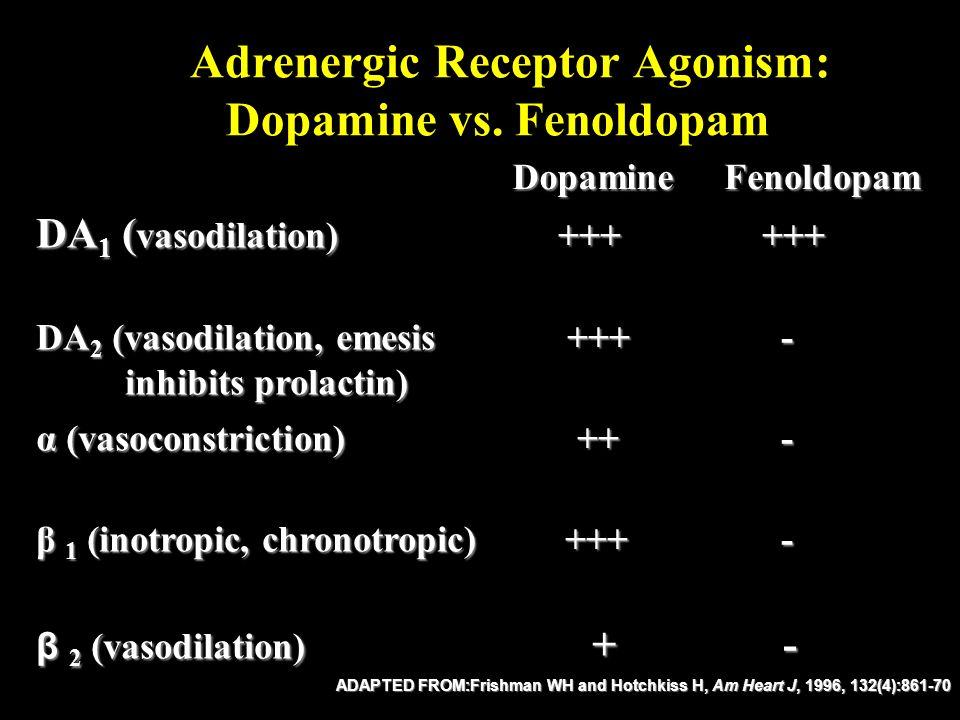 Fenoldopam mesylate dopamine-1 receptor agonist Murphy MB, et al.