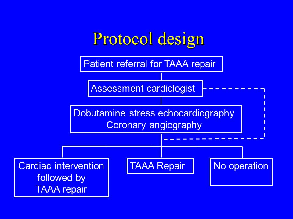 Assessment cardiologist Dobutamine stress echocardiography Coronary angiography TAAA RepairNo operationCardiac intervention followed by TAAA repair Protocol design Patient referral for TAAA repair
