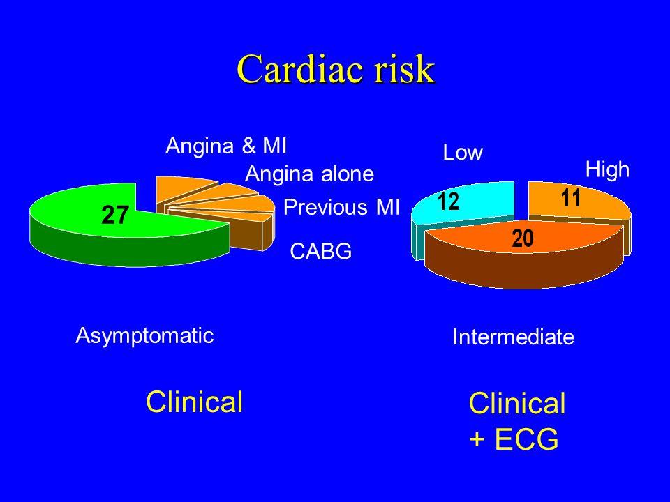 Cardiac risk Angina & MI Angina alone Previous MI CABG Asymptomatic Intermediate High Low Clinical + ECG 27