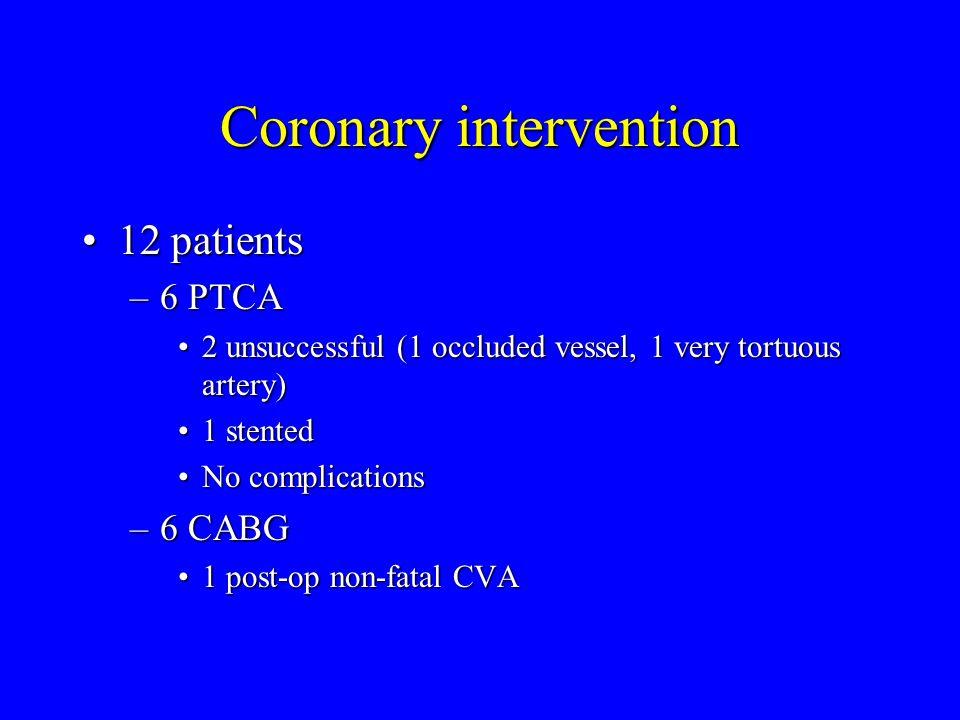 Coronary intervention 12 patients12 patients –6 PTCA 2 unsuccessful (1 occluded vessel, 1 very tortuous artery)2 unsuccessful (1 occluded vessel, 1 very tortuous artery) 1 stented1 stented No complicationsNo complications –6 CABG 1 post-op non-fatal CVA1 post-op non-fatal CVA
