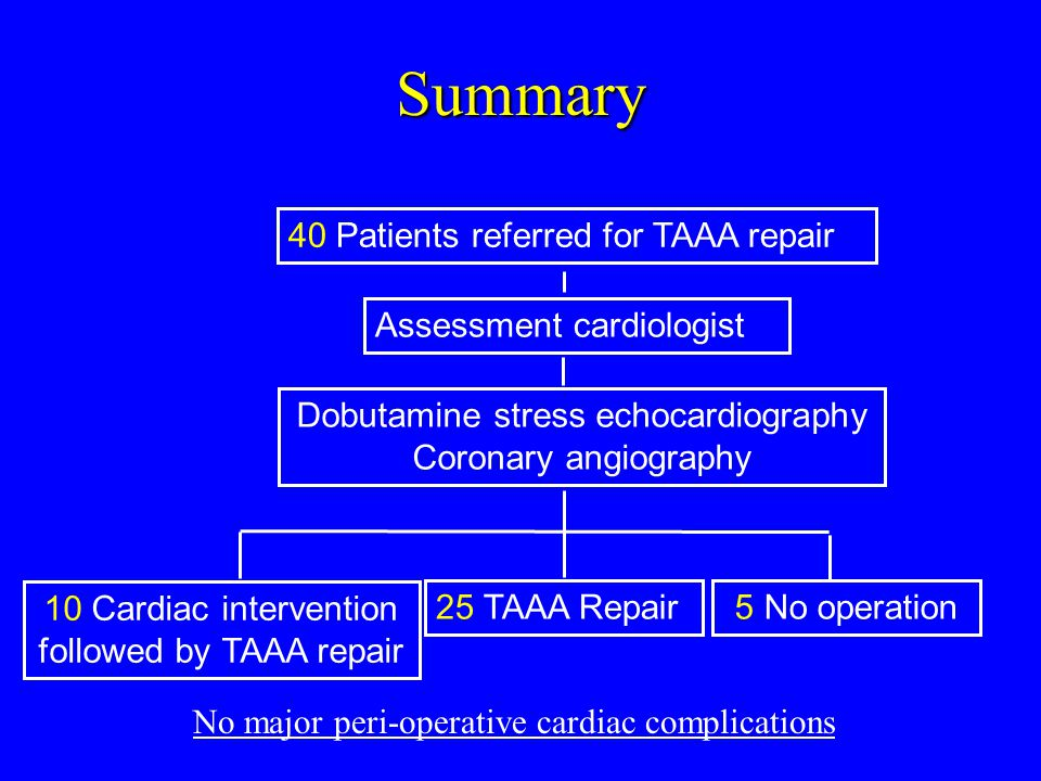 Assessment cardiologist Dobutamine stress echocardiography Coronary angiography 25 TAAA Repair5 No operation 10 Cardiac intervention followed by TAAA repair Summary 40 Patients referred for TAAA repair No major peri-operative cardiac complications