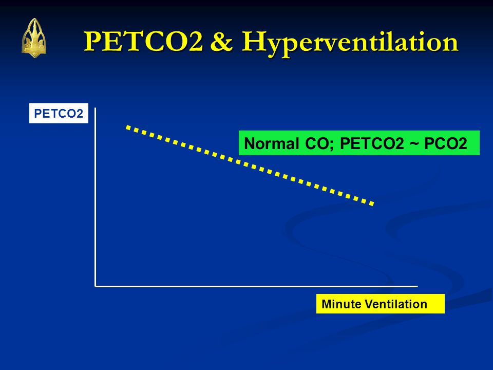 Minute Ventilation PETCO2 PETCO2 & Hyperventilation Normal CO; PETCO2 ~ PCO2
