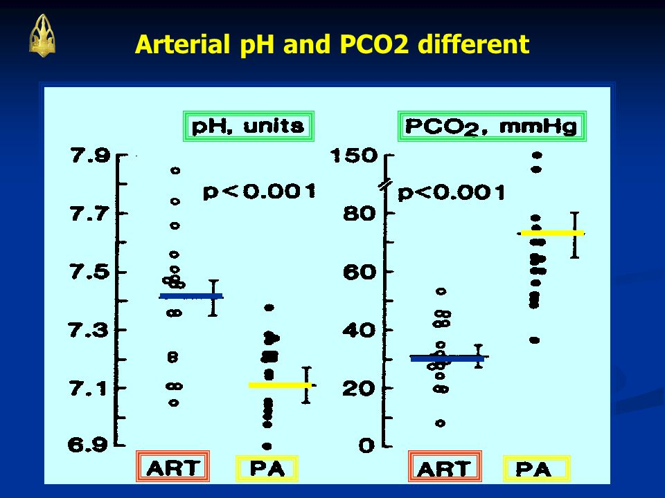 Arterial pH and PCO2 different