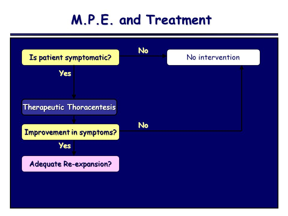 M.P.E. and Treatment Is patient symptomatic? No intervention Yes No Therapeutic Thoracentesis Improvement in symptoms? No Adequate Re-expansion? Yes