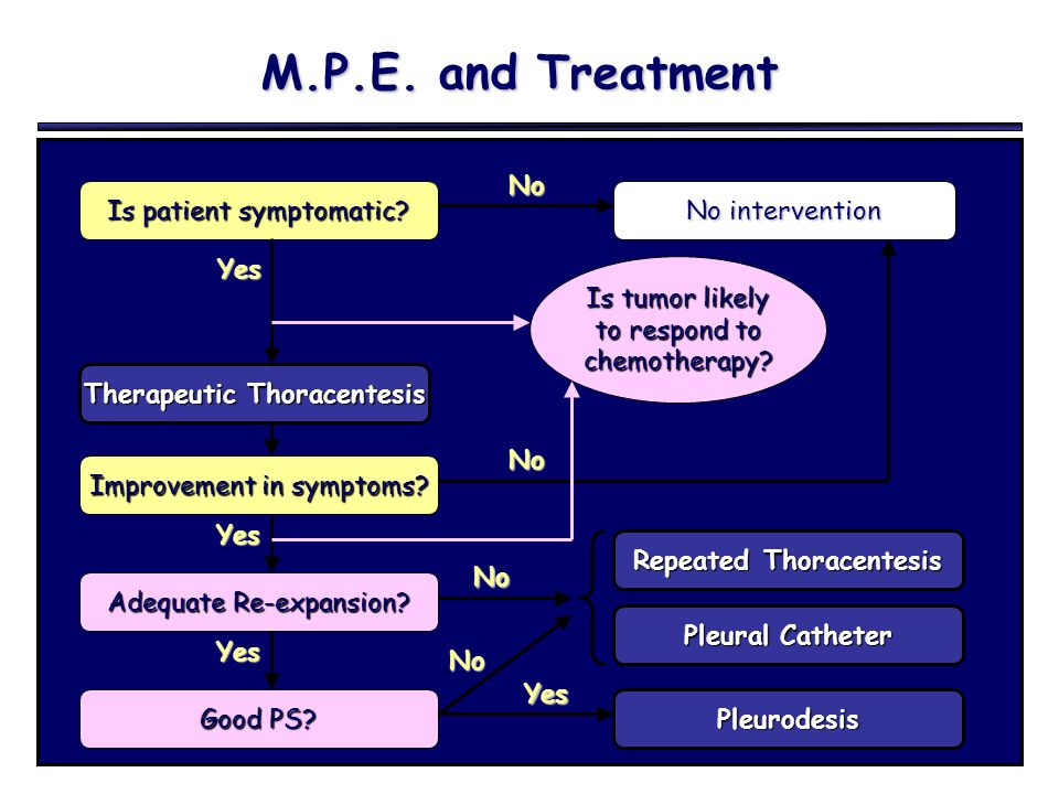 M.P.E. and Treatment Is patient symptomatic? No intervention Yes No Therapeutic Thoracentesis Is tumor likely to respond to chemotherapy? Improvement