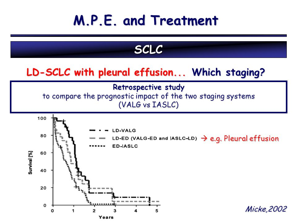 Retrospective study to compare the prognostic impact of the two staging systems (VALG vs IASLC)  e.g. Pleural effusion Micke,2002 M.P.E. and Treatmen