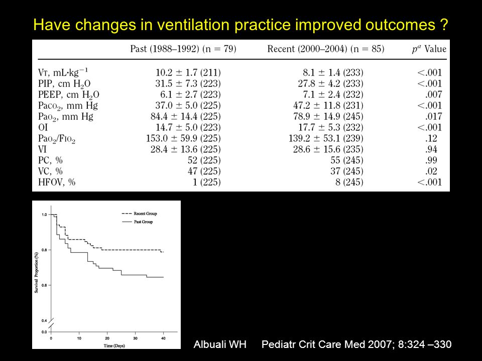 Albuali WH PCCM 2007; 8:324 –330 Multivariate analysis Clinical variables associated with mortality