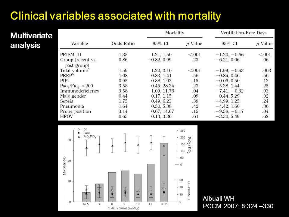 Mortality: 31 vs.38 (p < 0.007) ARDS network trial (6 vs.12 ml/kg) n = 861 PIP: 32 vs.