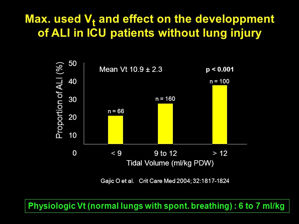 Correlation of Inflection Points with Individual Alveolar R/D DiRocco et al. Intensive Care Med