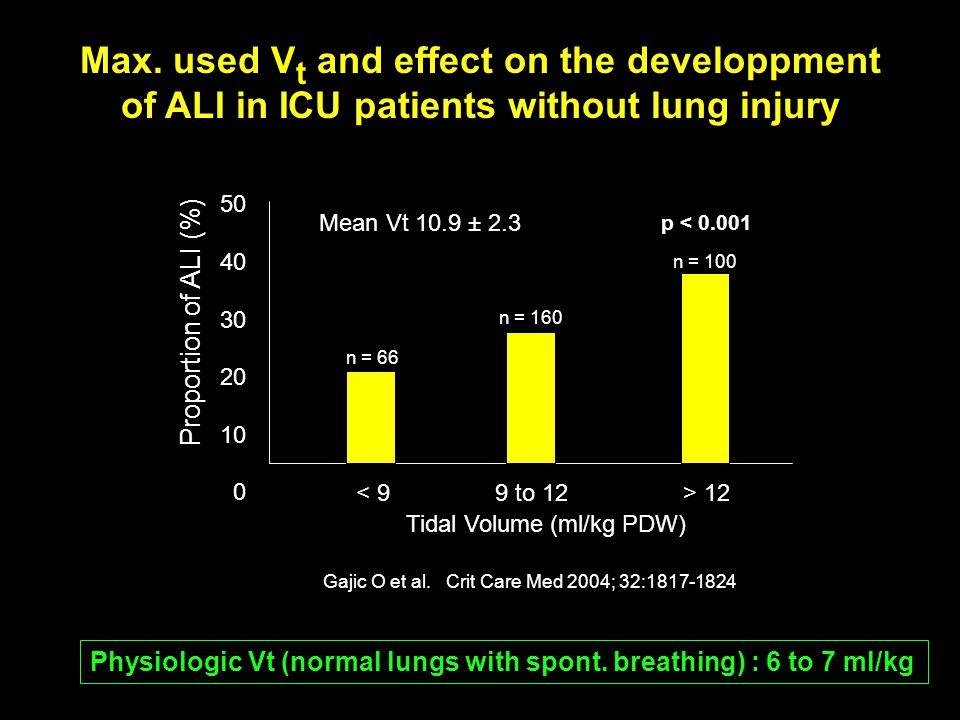 ARDS network trial (Vt 6 vs.12 ml/kg) Mortality: 31 vs.