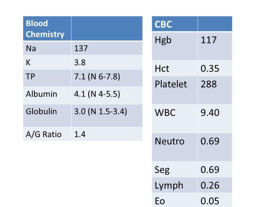 Blood Chemistry Na137 K3.8 TP7.1 (N 6-7.8) Albumin4.1 (N 4-5.5) Globulin3.0 (N 1.5-3.4) A/G Ratio1.4 CBC Hgb117 Hct0.35 Platelet288 WBC9.40 Neutro0.69 Seg0.69 Lymph0.26 Eo0.05