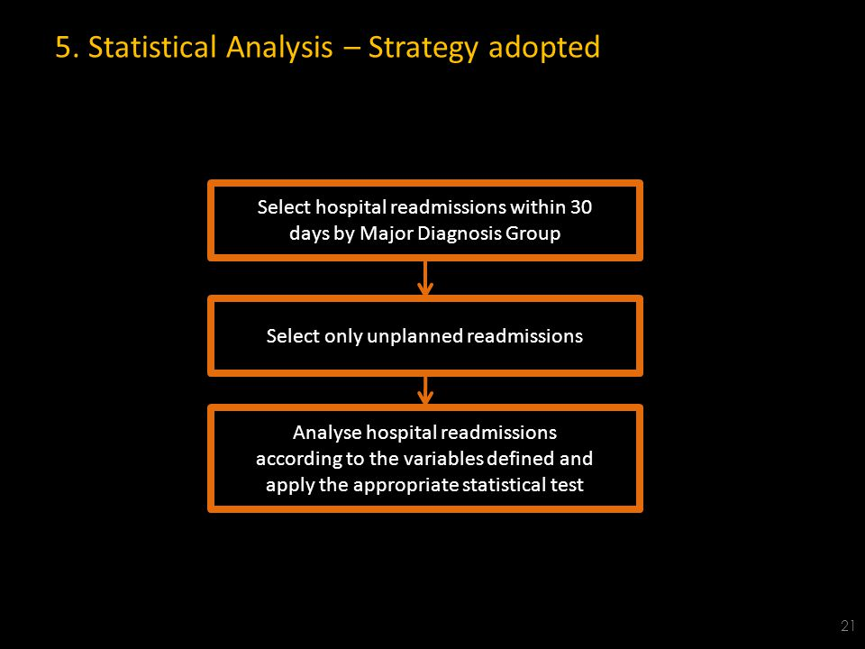 5. Statistical Analysis – Strategy adopted 21 Select hospital readmissions within 30 days by Major Diagnosis Group Select only unplanned readmissions
