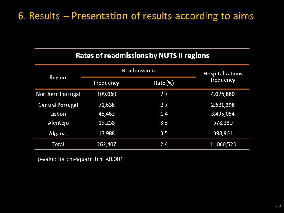 Rates of readmissions by NUTS II regions Region Readmissions Hospitalizations frequency FrequencyRate (%) Northern Portugal109,0602.74,026,880 Central Portugal71,6382.72,621,398 Lisbon48,4631.43,435,054 Alentejo19,2583.3578,230 Algarve13,9883.5398,961 Total262,4072.411,060,523 33 6.