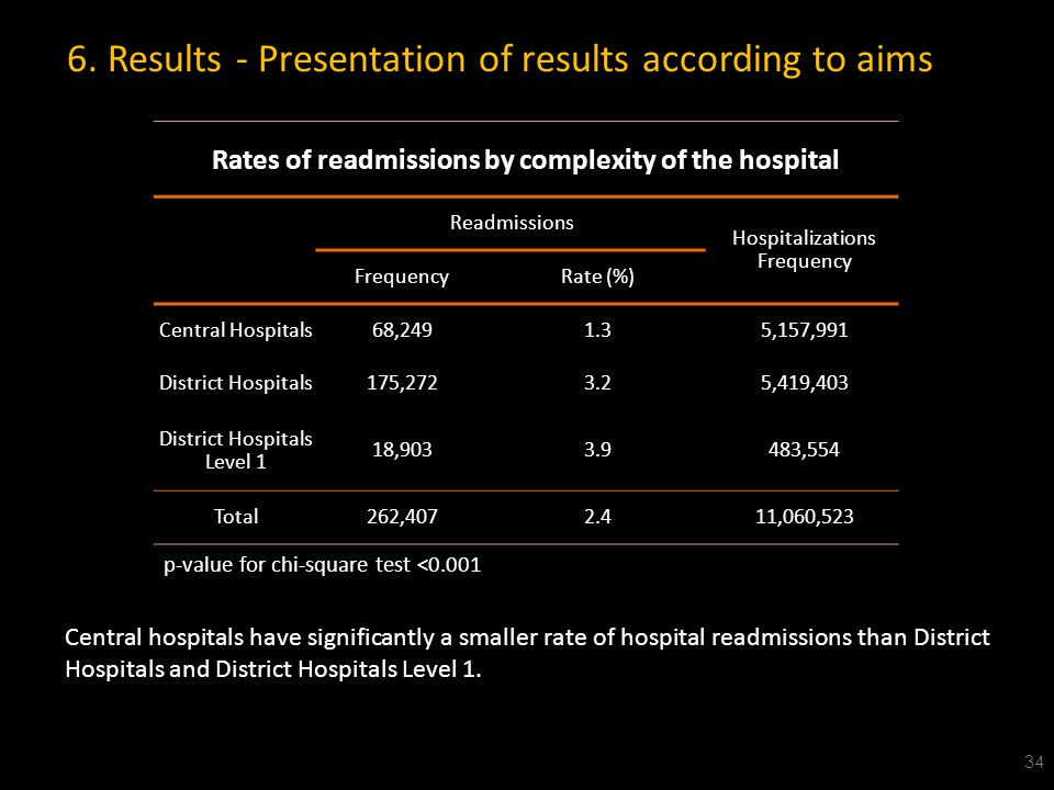Rates of readmissions by complexity of the hospital Readmissions Hospitalizations Frequency Rate (%) Central Hospitals68,2491.35,157,991 District Hospitals175,2723.25,419,403 District Hospitals Level 1 18,9033.9483,554 Total262,4072.411,060,523 34 Central hospitals have significantly a smaller rate of hospital readmissions than District Hospitals and District Hospitals Level 1.