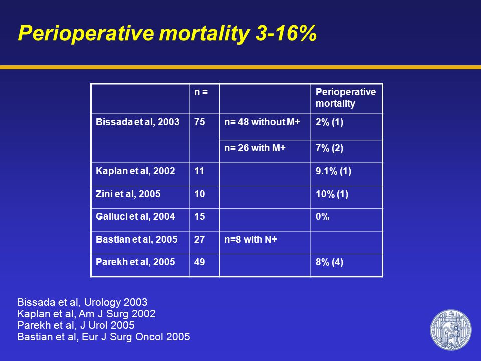 Perioperative mortality 3-16% n =Perioperative mortality Bissada et al, 200375n= 48 without M+2% (1) n= 26 with M+7% (2) Kaplan et al, 2002119.1% (1) Zini et al, 20051010% (1) Galluci et al, 2004150% Bastian et al, 200527n=8 with N+ Parekh et al, 2005498% (4) Bissada et al, Urology 2003 Kaplan et al, Am J Surg 2002 Parekh et al, J Urol 2005 Bastian et al, Eur J Surg Oncol 2005