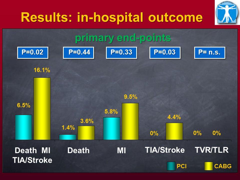 Death MI TIA/Stroke P=0.02P=0.02 6.5% 16.1% Death 1.4% 3.6% 5.8% 9.5% P=0.33P=0.33 P= n.s.