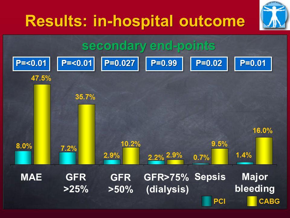MAEGFR >25% GFR>75% (dialysis) SepsisPCICABG Major bleeding Results: in-hospital outcome P=<0.01P=<0.01P=0.027P=0.027P=0.02P=0.02 P=<0.01 P=<0.01 P=0.99P=0.99P=0.01P=0.01 8.0% 47.5% 7.2% 35.7% 2.9% 10.2% 2.2% 2.9% 0.7% 9.5% 1.4% 16.0% secondary end-points GFR >50%