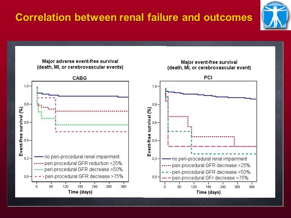 0.01 0.1 1 5 10 15 In hospital major adverse avent predictors Diabetes OR=2.4; 95%CI, 1.1-5.3, p=0.024 Unstable angina OR=1.96; 95%CI, 0.9-4.3, p=0.009 OR=5.4; 95%CI, 2.4-11.9, p=<0.01 eGFR decrease >25% CABG OR=2.4; 95%CI, 1.1-5.6, p=0.033 Hypertension OR=2.8; 95%CI, 0.8-9.6, p=0.101 OR=2.4; 95%CI, 1.0-5.6, p=0.047 Left Main disease Univariate analysis